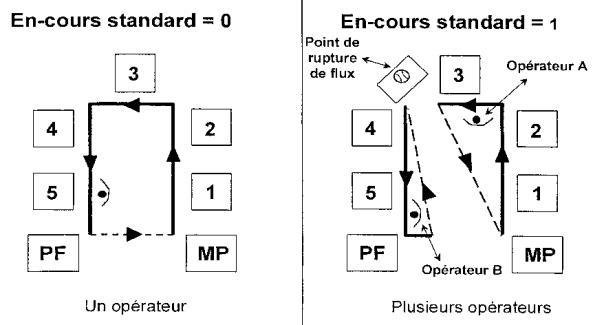 les cellules à opérateur unique n'exigent pas d'en-cours puisque  l'opérateur doit « rester » avec le process pour travailler le produit
